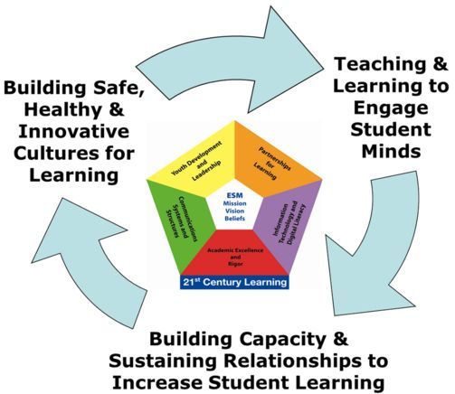 21st Century School Districts Frameworks